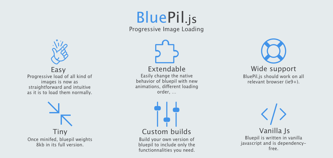 BluePil.js - Js library to progressively load all kind of images